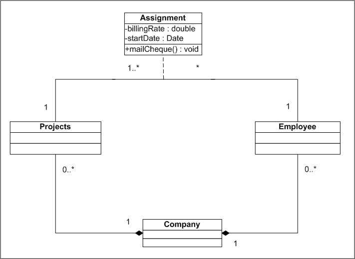 how to make class diagrams using composition    geeks worldwidehow to make class diagrams using composition